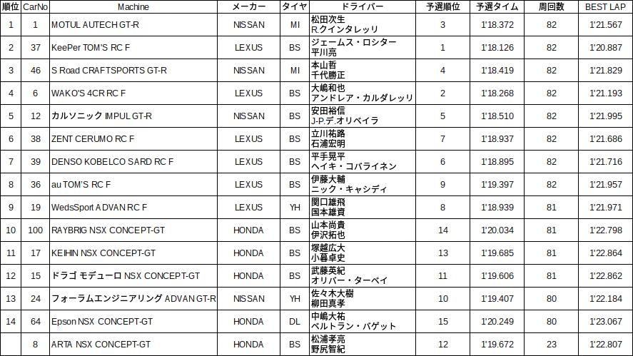 2015 okayama 500決勝