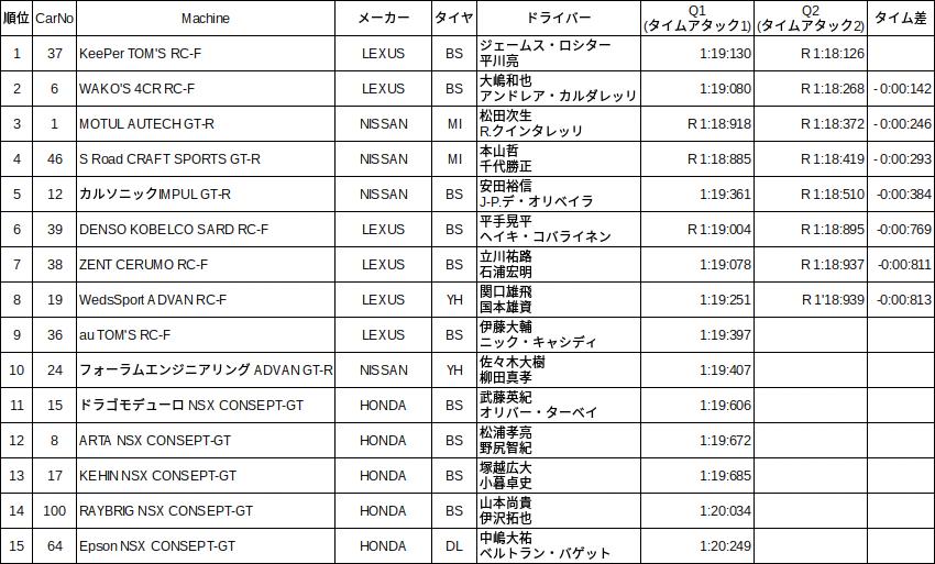 2015 okayama 予選 Google スプレッドシート