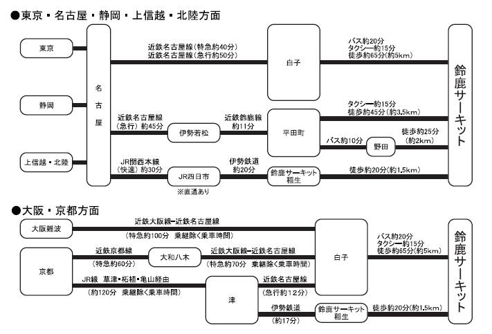 鈴鹿サーキットへのアクセス図(©MOBILITYLAND)
