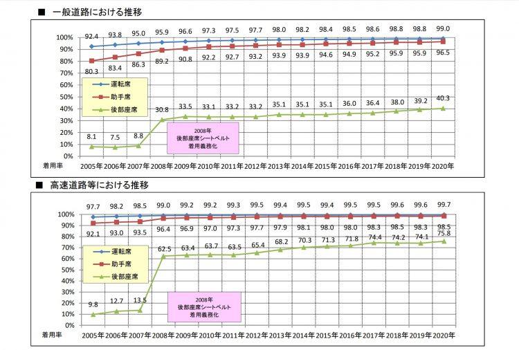 警察庁・JAF合同シートベルト着用状況全国調査結果